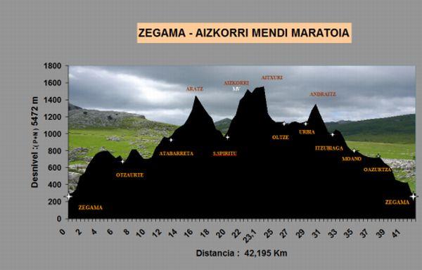 Zegama Aizkorri 2012