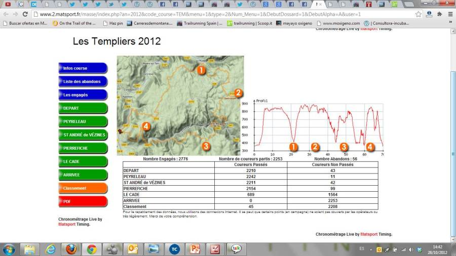 Course des Templiers 2012 Map and race profile
