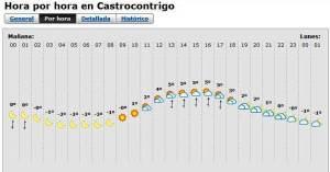 Cross Alpino Peña del Tren previsión meteo 8dic 10.30h