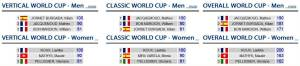 Ski Mountaneering 2013 world cup rankings after first race Ahrntal.