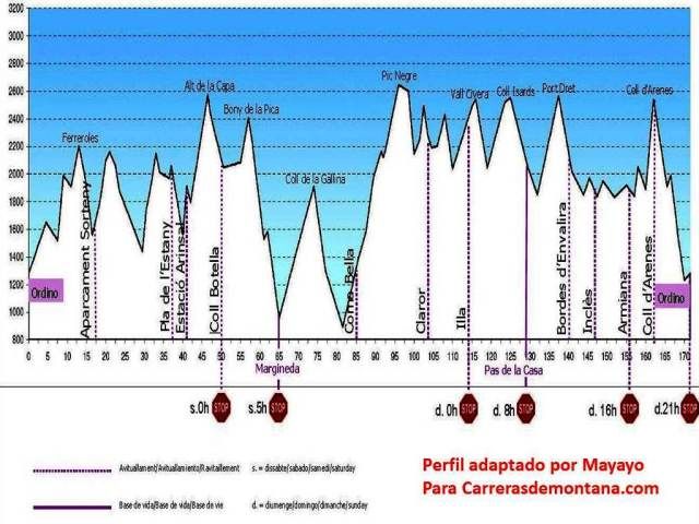 Andorra Ultra trail 2013 Ronda dels Cims Race profile by Mayayo