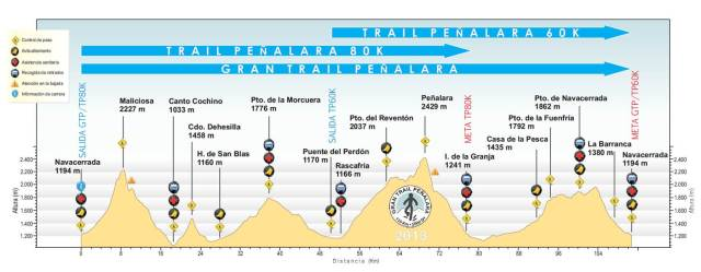 Gran trail Peñalara 110k:  Race profile.