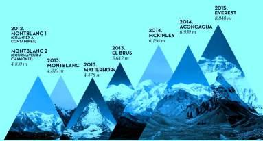 Kilian Jornet Summits of my life orginal plan 2012-2015