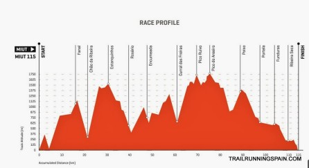 Madeira Island Ultra trail 2015 race profile