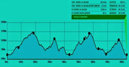 Annecy world trail championship 2015. Race profile.