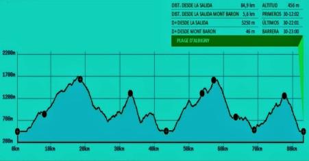 Annecy world trail championship 2015. Race profile.