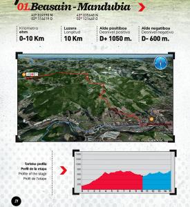 Ehunmilak 2016 roadbook per each runner with 10k splits