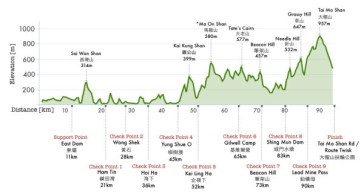 2014-vibram-hong-kong-100k-course-elevation-profile-600x318