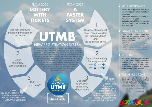 UTMB: NEW REGISTRATION SYSTEM FOR 2020 AND 2021