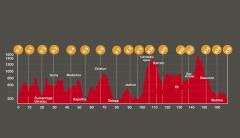Las cien millas ehunmilak. perfil de carrera