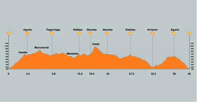 Marimurumendi maraton montaña ehunmilak perfil de carrera